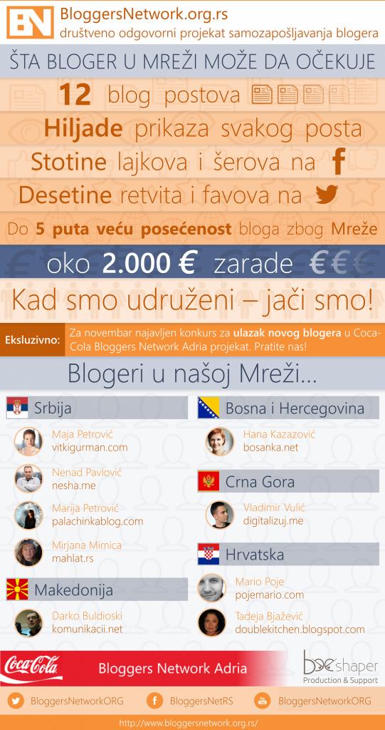 bloggers network infografika